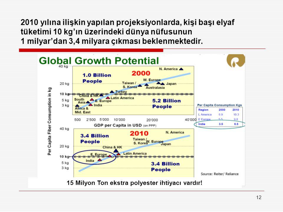 12 2010 yılına ilişkin yapılan projeksiyonlarda, kişi başı elyaf tüketimi 10 kg'ın üzerindeki dünya nüfusunun 1 milyar'dan 3,4 milyara çıkması beklenmektedir.