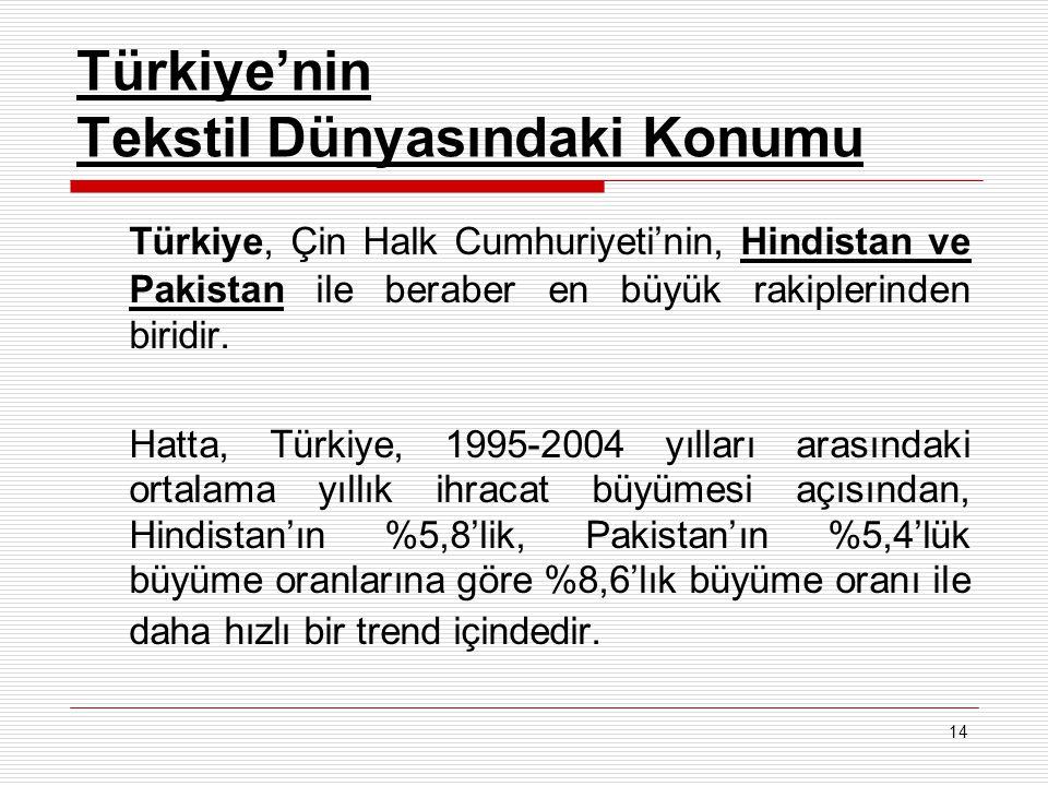 14 Türkiye'nin Tekstil Dünyasındaki Konumu Türkiye, Çin Halk Cumhuriyeti'nin, Hindistan ve Pakistan ile beraber en büyük rakiplerinden biridir. Hatta,