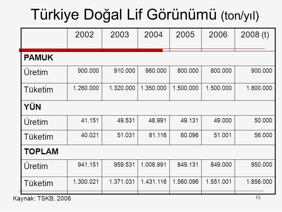 15 Türkiye Doğal Lif Görünümü (ton/yıl) 200220032004200520062008 (t) PAMUK Üretim 900.000910.000960.000800.000 900.000 Tüketim 1.260.0001.320.0001.350.0001.500.000 1.800.000 YÜN Üretim 41.15149.53148.99149.13149.00050.000 Tüketim 40.02151.03181.11660.09651.00156.000 TOPLAM Üretim 941.151959.5311.008.991849.131849.000950.000 Tüketim 1.300.0211.371.0311.431.1161.560.0961.551.0011.856.000 Kaynak: TSKB, 2006