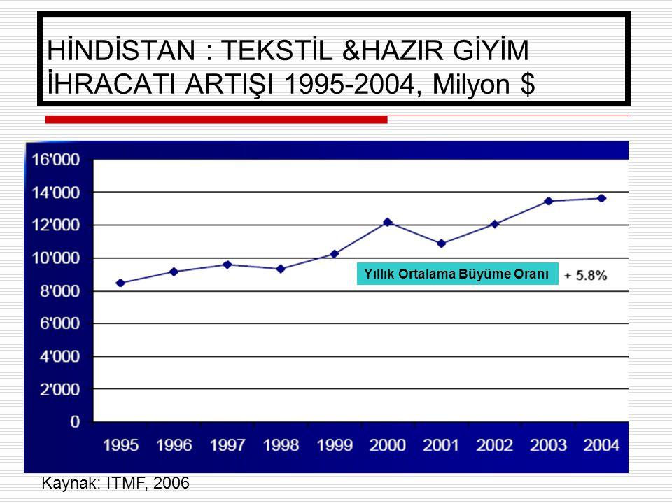 21 HİNDİSTAN : TEKSTİL &HAZIR GİYİM İHRACATI ARTIŞI 1995-2004, Milyon $ Yıllık Ortalama Büyüme Oranı Kaynak: ITMF, 2006