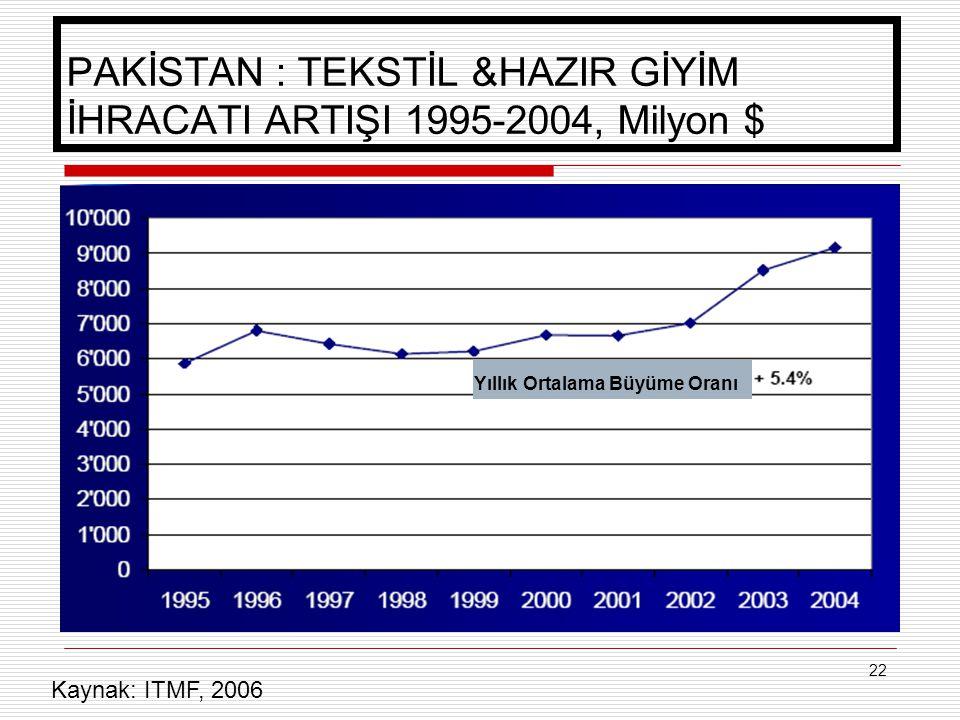 22 PAKİSTAN : TEKSTİL &HAZIR GİYİM İHRACATI ARTIŞI 1995-2004, Milyon $ Yıllık Ortalama Büyüme Oranı Kaynak: ITMF, 2006