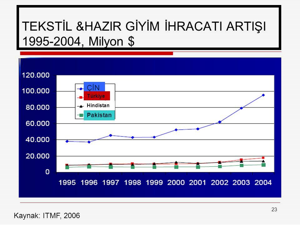 23 TEKSTİL &HAZIR GİYİM İHRACATI ARTIŞI 1995-2004, Milyon $ ÇİN Türkiye Hindistan Pakistan Kaynak: ITMF, 2006
