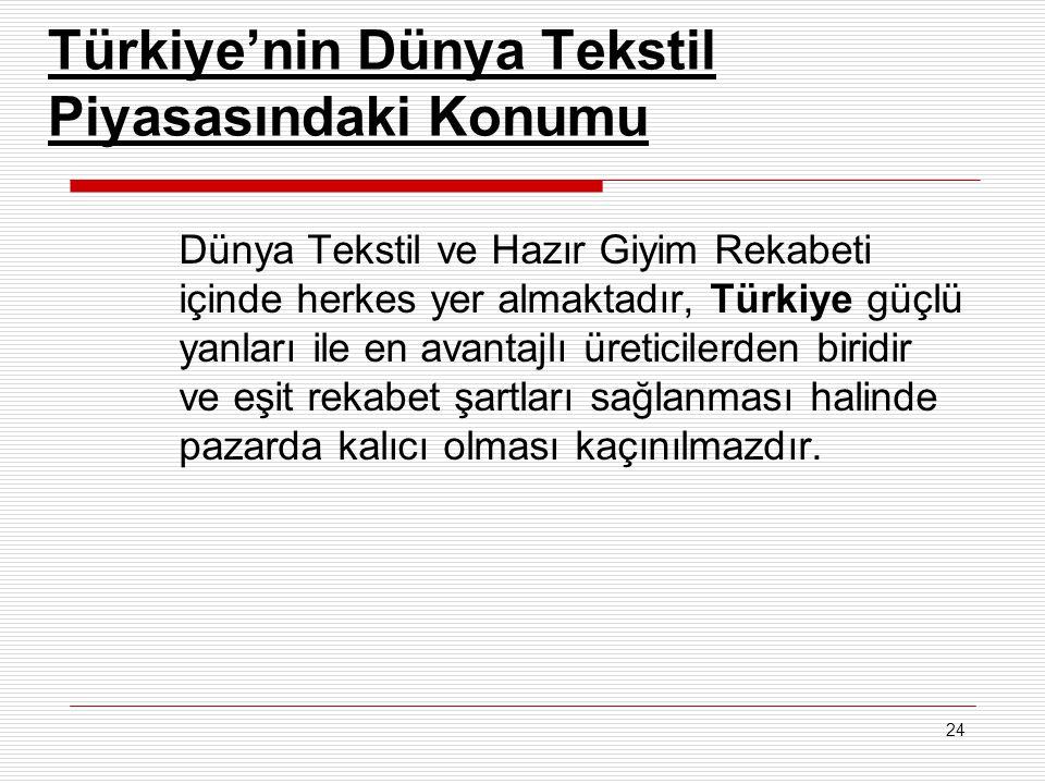 24 Türkiye'nin Dünya Tekstil Piyasasındaki Konumu Dünya Tekstil ve Hazır Giyim Rekabeti içinde herkes yer almaktadır, Türkiye güçlü yanları ile en avantajlı üreticilerden biridir ve eşit rekabet şartları sağlanması halinde pazarda kalıcı olması kaçınılmazdır.