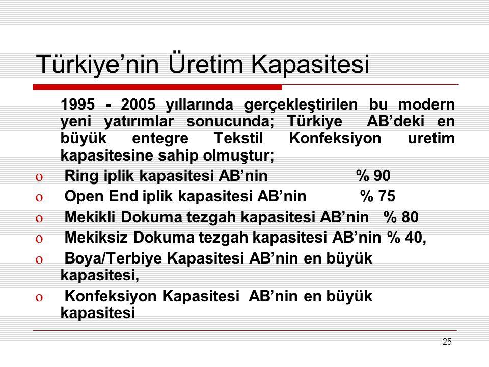 25 Türkiye'nin Üretim Kapasitesi 1995 - 2005 yıllarında gerçekleştirilen bu modern yeni yatırımlar sonucunda; Türkiye AB'deki en büyük entegre Tekstil