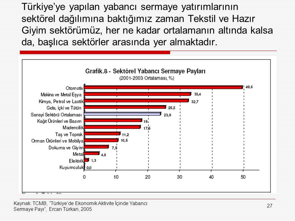 27 Türkiye'ye yapılan yabancı sermaye yatırımlarının sektörel dağılımına baktığımız zaman Tekstil ve Hazır Giyim sektörümüz, her ne kadar ortalamanın