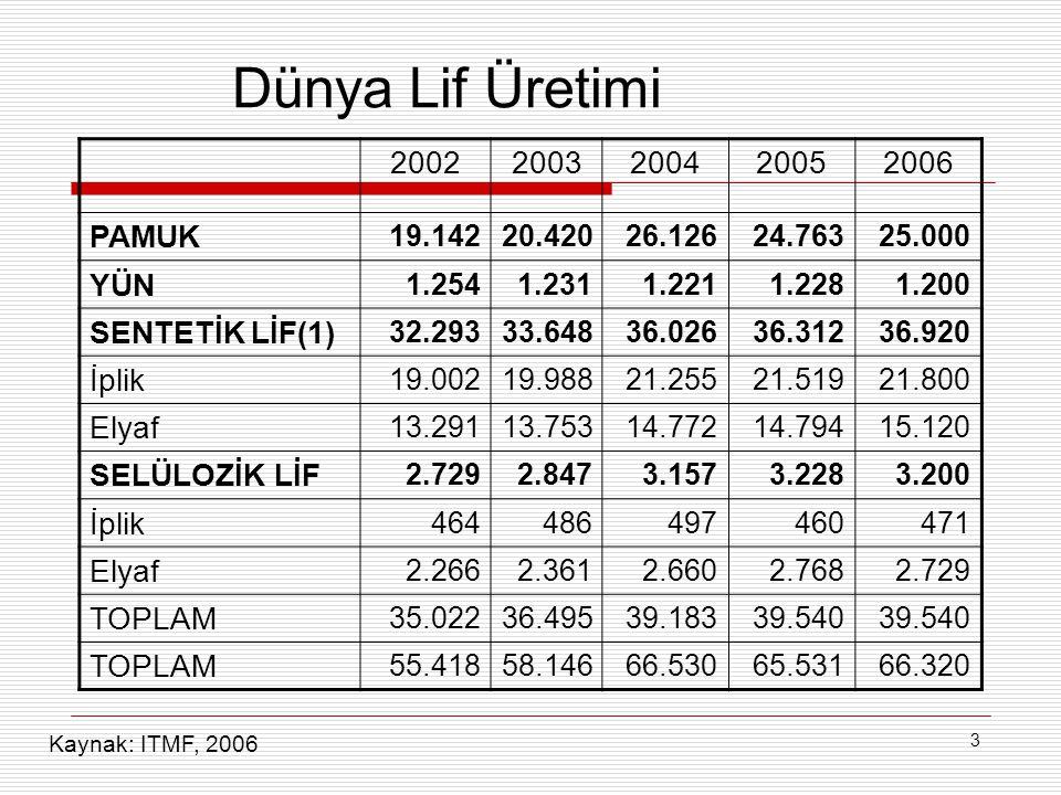 4 Dünya Lif Üretimi Kaynak: ITMF, 2006