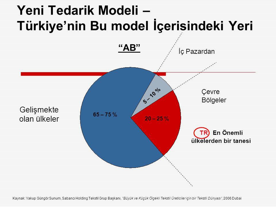 """Yeni Tedarik Modeli – Türkiye'nin Bu model İçerisindeki Yeri Gelişmekte olan ülkeler """"AB"""" İç Pazardan TR En Önemli ülkelerden bir tanesi 65 – 75 % 20"""
