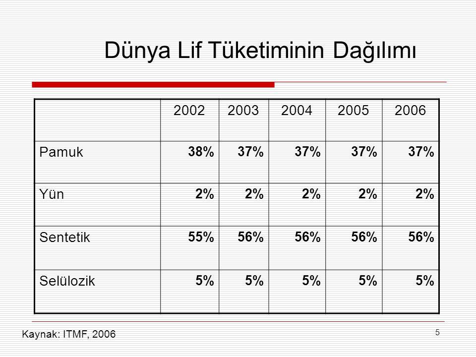 5 Dünya Lif Tüketiminin Dağılımı 20022003200420052006 Pamuk 38%37% Yün 2% Sentetik 55%56% Selülozik 5% Kaynak: ITMF, 2006