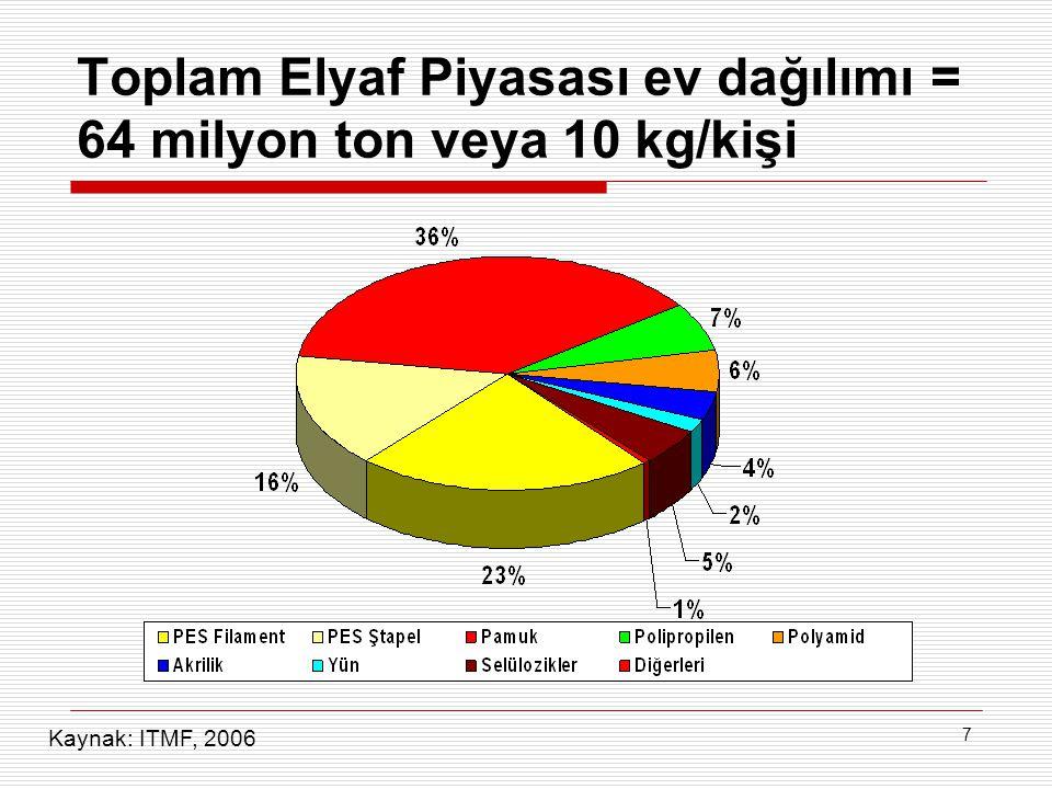 7 Toplam Elyaf Piyasası ev dağılımı = 64 milyon ton veya 10 kg/kişi Kaynak: ITMF, 2006