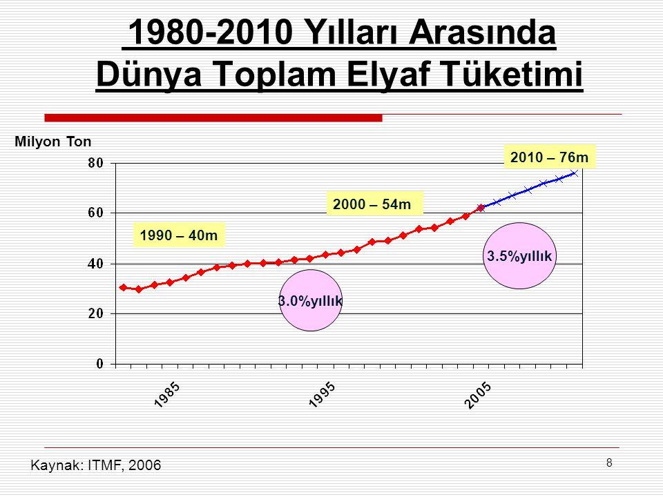 8 1980-2010 Yılları Arasında Dünya Toplam Elyaf Tüketimi 3.0%yıllık 3.5%yıllık 2010 – 76m 2000 – 54m 1990 – 40m Milyon Ton Kaynak: ITMF, 2006