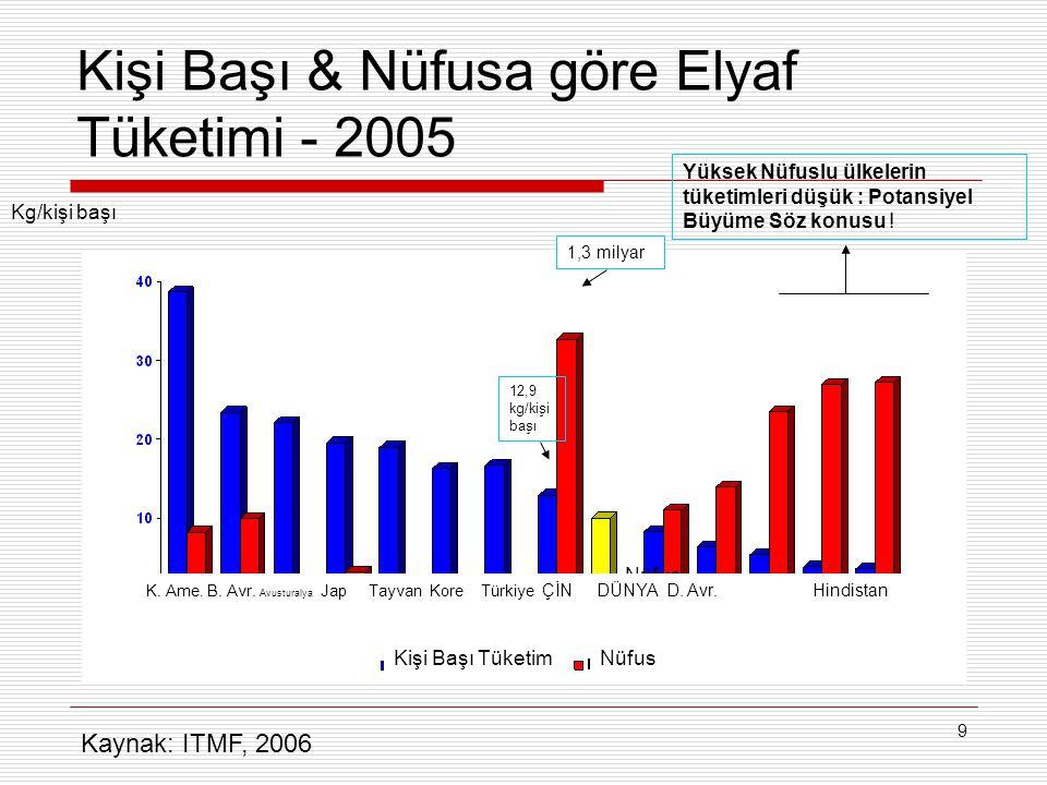 9 Kişi Başı & Nüfusa göre Elyaf Tüketimi - 2005 Kişi Başı Tüketim Nüfus Kg/kişi başı K.