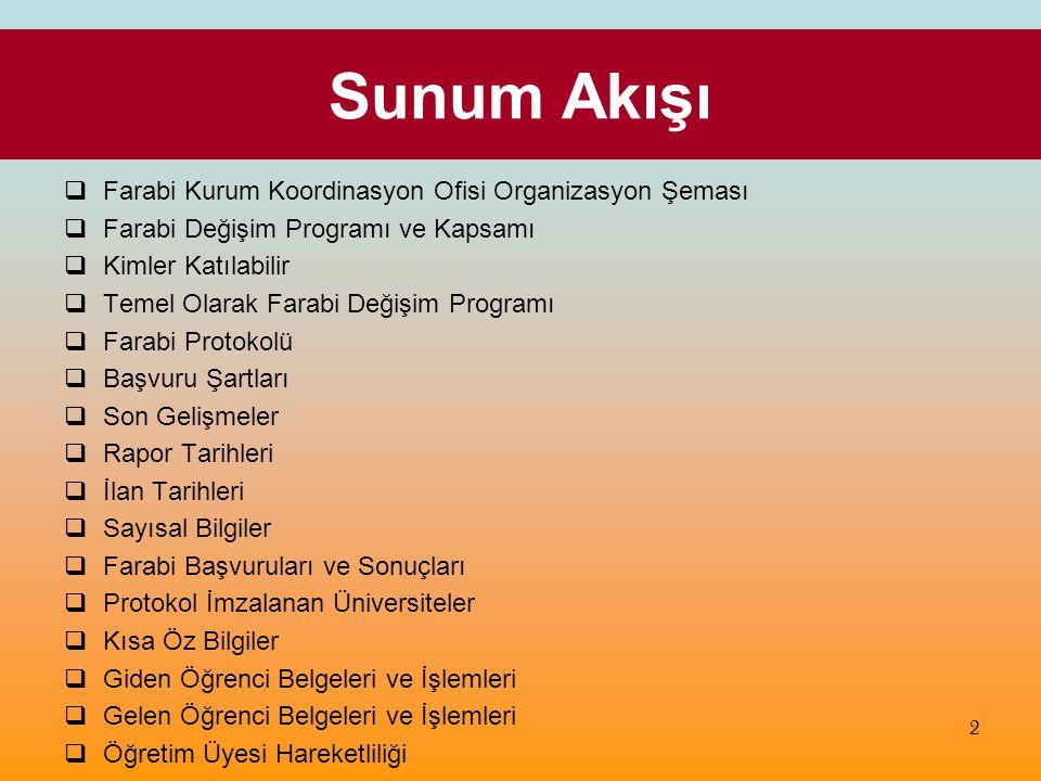 Sayısal Bilgiler ● Şu ana kadar Farabi Değişim Programı kapsamında 31 Üniversite ile Farabi Protokolü imzalanmıştır.