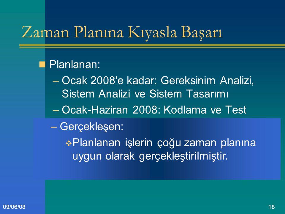 1809/06/08 Zaman Planına Kıyasla Başarı Planlanan: –Ocak 2008 e kadar: Gereksinim Analizi, Sistem Analizi ve Sistem Tasarımı –Ocak-Haziran 2008: Kodlama ve Test –Gerçekleşen:  Planlanan işlerin çoğu zaman planına uygun olarak gerçekleştirilmiştir.