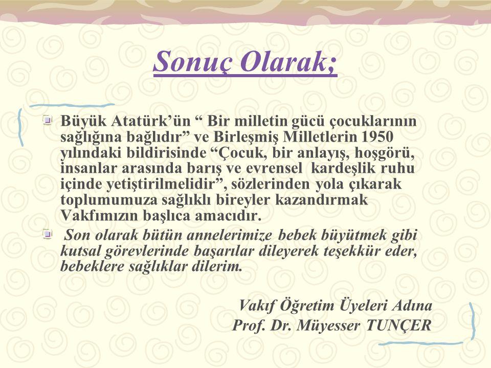 Sonuç Olarak; Büyük Atatürk'ün Bir milletin gücü çocuklarının sağlığına bağlıdır ve Birleşmiş Milletlerin 1950 yılındaki bildirisinde Çocuk, bir anlayış, hoşgörü, insanlar arasında barış ve evrensel kardeşlik ruhu içinde yetiştirilmelidir , sözlerinden yola çıkarak toplumumuza sağlıklı bireyler kazandırmak Vakfımızın başlıca amacıdır.