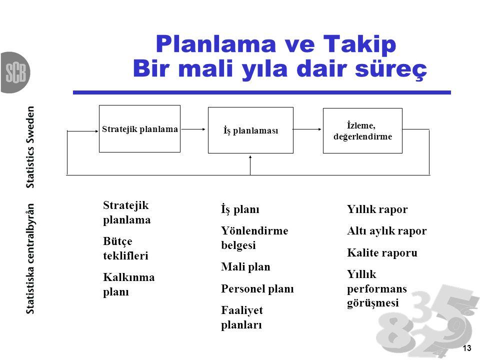 13 Planlama ve Takip Bir mali yıla dair süreç Stratejik planlama Bütçe teklifleri Kalkınma planı İş planı Yönlendirme belgesi Mali plan Personel planı