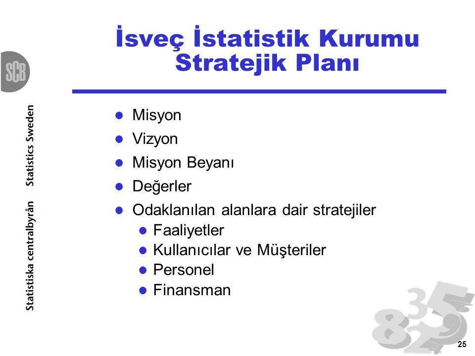 25 İsveç İstatistik Kurumu Stratejik Planı Misyon Vizyon Misyon Beyanı Değerler Odaklanılan alanlara dair stratejiler Faaliyetler Kullanıcılar ve Müşt