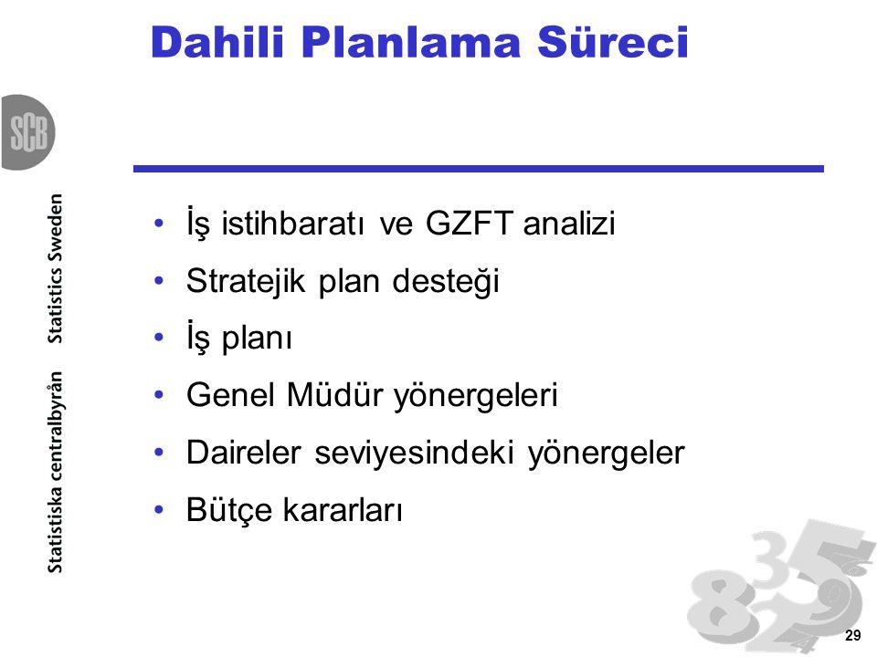 29 Dahili Planlama Süreci İş istihbaratı ve GZFT analizi Stratejik plan desteği İş planı Genel Müdür yönergeleri Daireler seviyesindeki yönergeler Büt