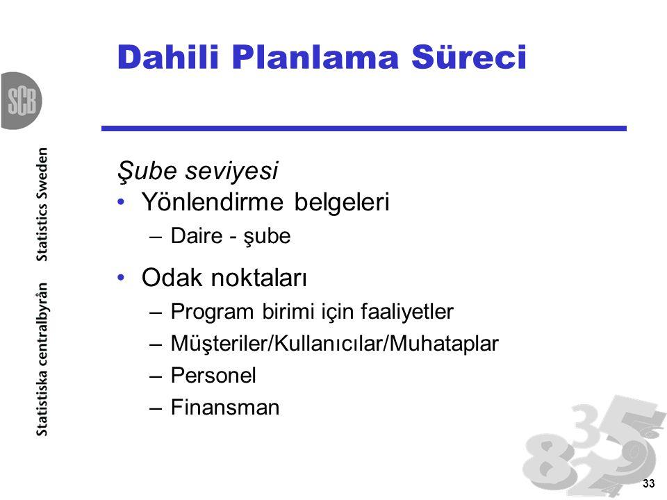 33 Dahili Planlama Süreci Şube seviyesi Yönlendirme belgeleri –Daire - şube Odak noktaları –Program birimi için faaliyetler –Müşteriler/Kullanıcılar/M
