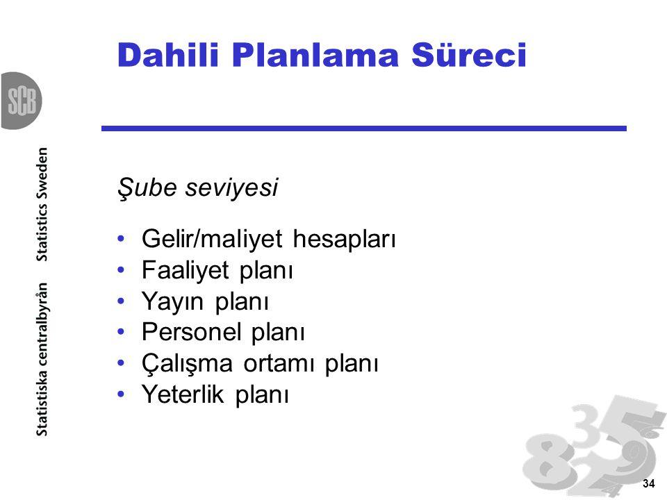 34 Dahili Planlama Süreci Şube seviyesi Gelir/maliyet hesapları Faaliyet planı Yayın planı Personel planı Çalışma ortamı planı Yeterlik planı
