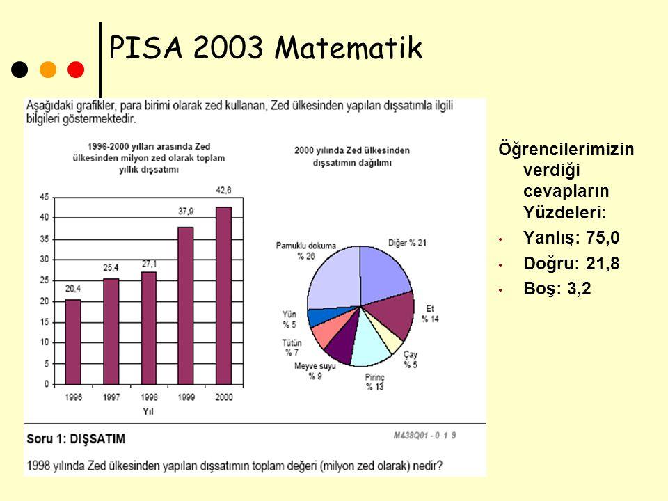 Seher ULUTAŞ 21 PISA 2003 Matematik Öğrencilerimizin verdiği cevapların Yüzdeleri: Yanlış: 75,0 Doğru: 21,8 Boş: 3,2