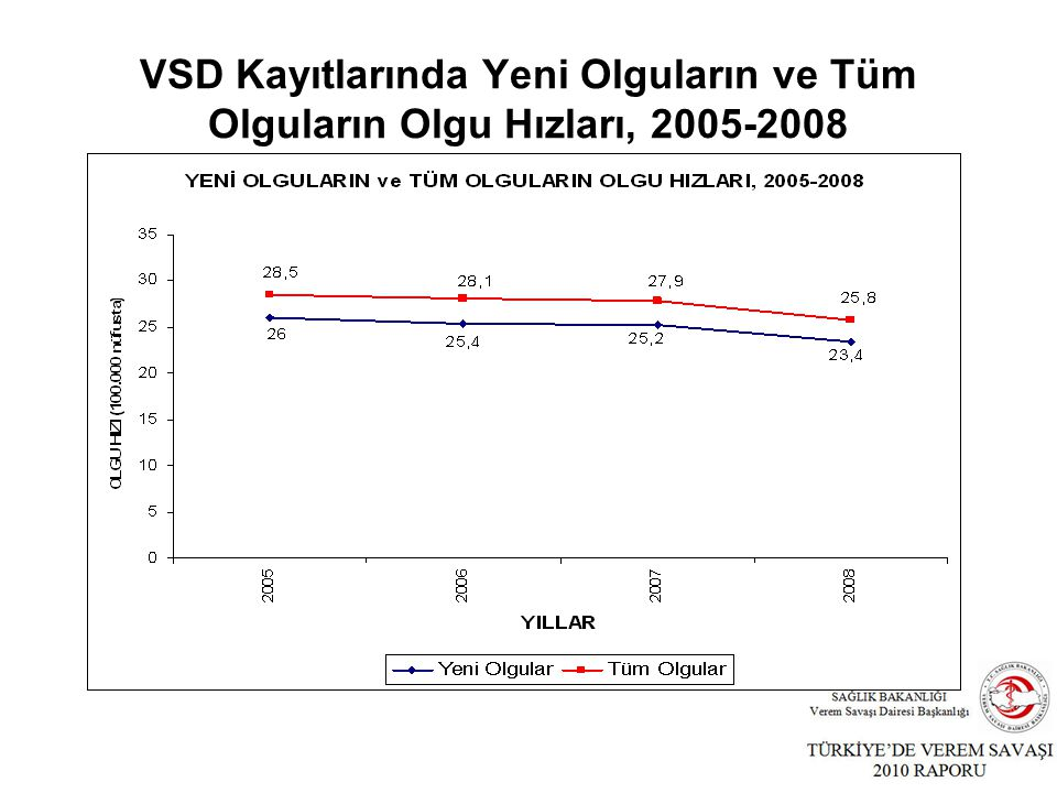 VSD Kayıtlarında Yeni Olguların ve Tüm Olguların Olgu Hızları, 2005-2008