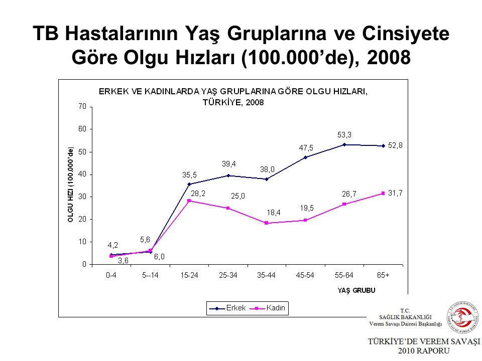 TB Hastalarının Yaş Gruplarına ve Cinsiyete Göre Olgu Hızları (100.000'de), 2008