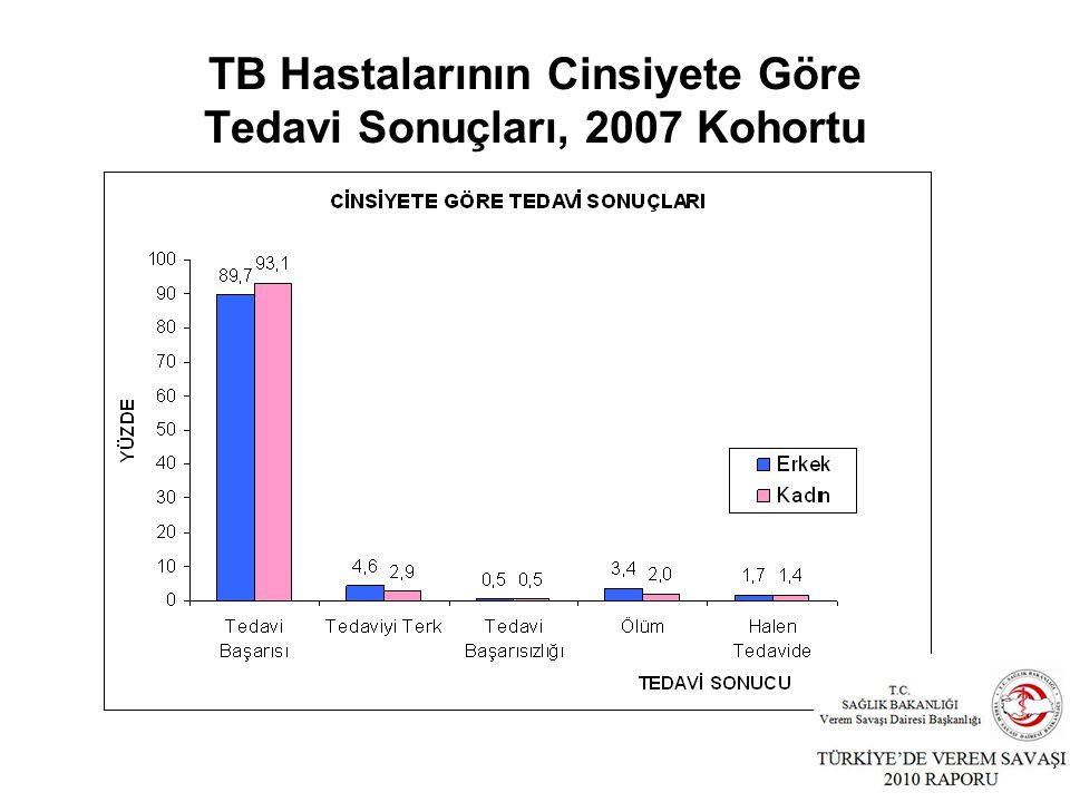 TB Hastalarının Cinsiyete Göre Tedavi Sonuçları, 2007 Kohortu