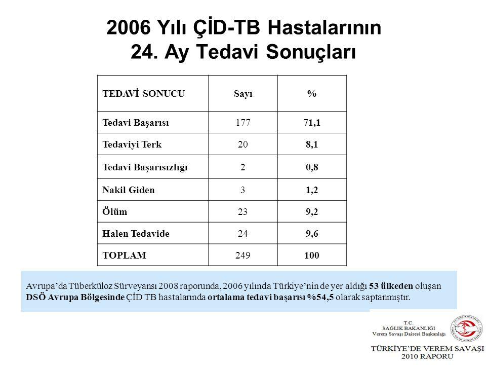 2006 Yılı ÇİD-TB Hastalarının 24.