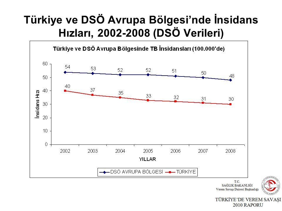 Türkiye ve DSÖ Avrupa Bölgesi'nde İnsidans Hızları, 2002-2008 (DSÖ Verileri)
