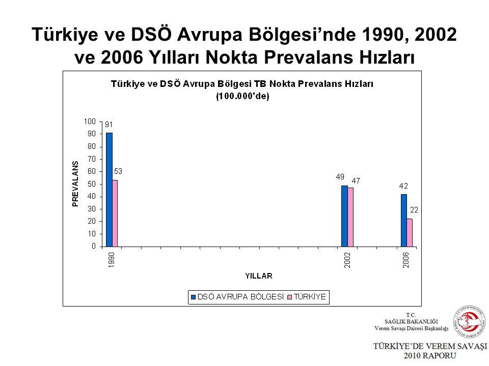 Türkiye ve DSÖ Avrupa Bölgesi'nde 1990, 2002 ve 2006 Yılları Nokta Prevalans Hızları