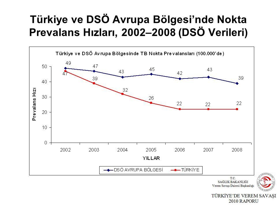 Türkiye ve DSÖ Avrupa Bölgesi'nde Nokta Prevalans Hızları, 2002–2008 (DSÖ Verileri)