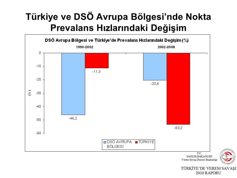 Türkiye ve DSÖ Avrupa Bölgesi'nde Nokta Prevalans Hızlarındaki Değişim