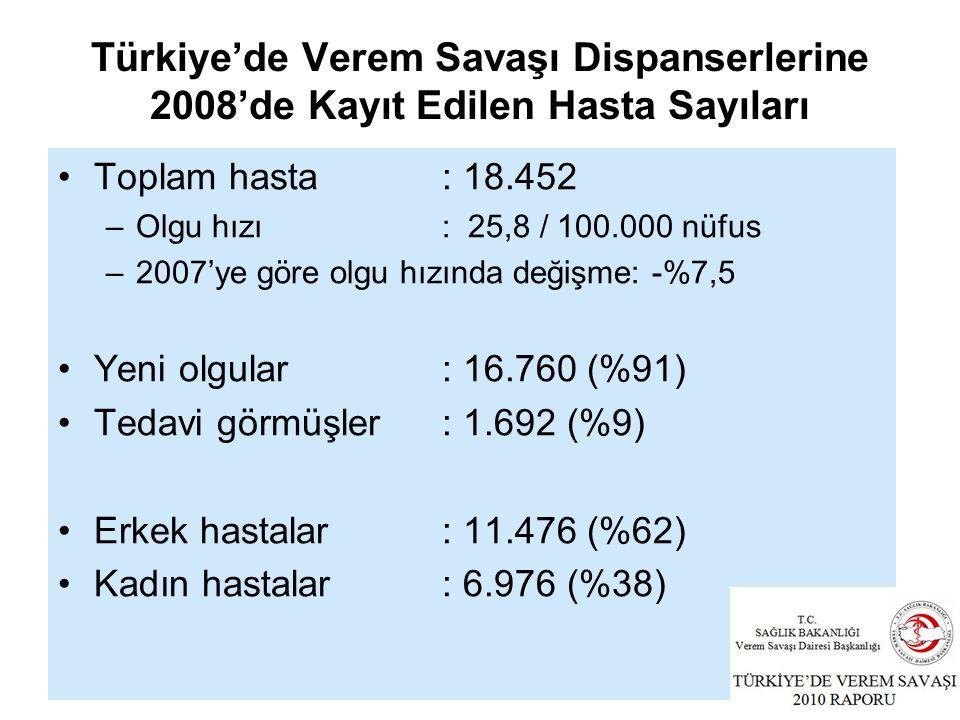 Türkiye'de Verem Savaşı Dispanserlerine 2008'de Kayıt Edilen Hasta Sayıları Toplam hasta: 18.452 –Olgu hızı: 25,8 / 100.000 nüfus –2007'ye göre olgu hızında değişme: -%7,5 Yeni olgular: 16.760 (%91) Tedavi görmüşler: 1.692 (%9) Erkek hastalar: 11.476 (%62) Kadın hastalar: 6.976 (%38)