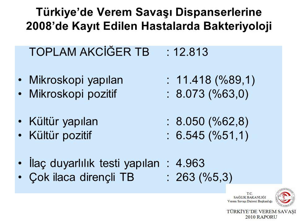 TOPLAM AKCİĞER TB: 12.813 Mikroskopi yapılan: 11.418 (%89,1) Mikroskopi pozitif: 8.073 (%63,0) Kültür yapılan: 8.050 (%62,8) Kültür pozitif: 6.545 (%51,1) İlaç duyarlılık testi yapılan : 4.963 Çok ilaca dirençli TB: 263 (%5,3) Türkiye'de Verem Savaşı Dispanserlerine 2008'de Kayıt Edilen Hastalarda Bakteriyoloji
