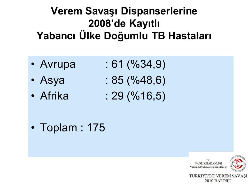 Verem Savaşı Dispanserlerine 2008'de Kayıtlı Yabancı Ülke Doğumlu TB Hastaları Avrupa: 61 (%34,9) Asya : 85 (%48,6) Afrika: 29 (%16,5) Toplam : 175