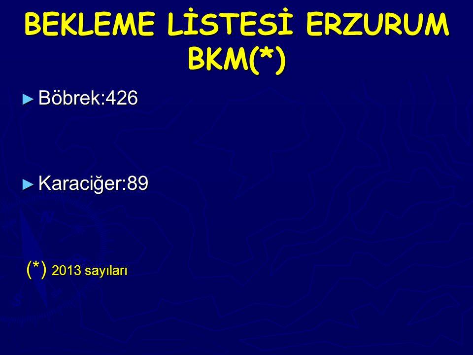 BEKLEME LİSTESİ ERZURUM BKM(*) ► Böbrek:426 ► Karaciğer:89 (*) 2013 sayıları (*) 2013 sayıları