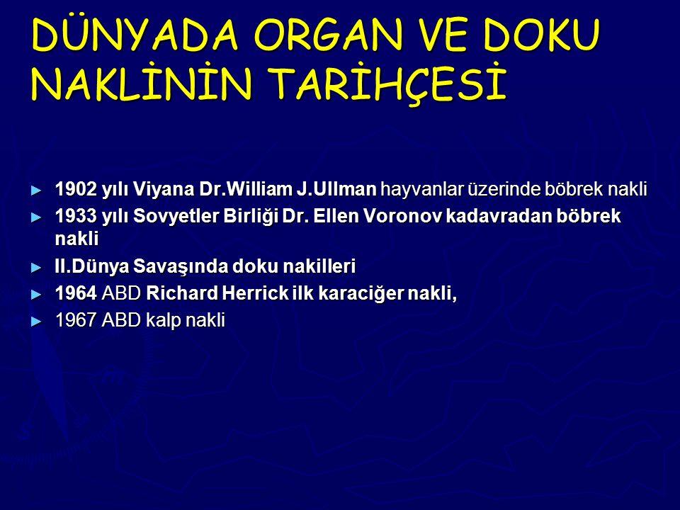 DÜNYADA ORGAN VE DOKU NAKLİNİN TARİHÇESİ ► 1902 yılı Viyana Dr.William J.Ullman hayvanlar üzerinde böbrek nakli ► 1933 yılı Sovyetler Birliği Dr. Elle