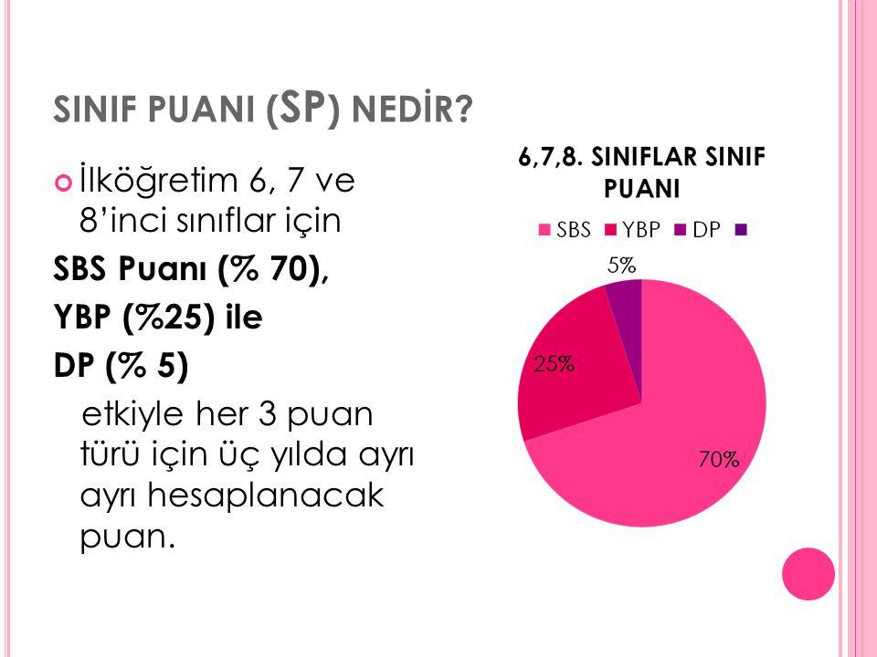 SINIF PUANI ( SP ) NEDİR? İlköğretim 6, 7 ve 8'inci sınıflar için SBS Puanı (% 70), YBP (%25) ile DP (% 5) etkiyle her 3 puan türü için üç yılda ayrı