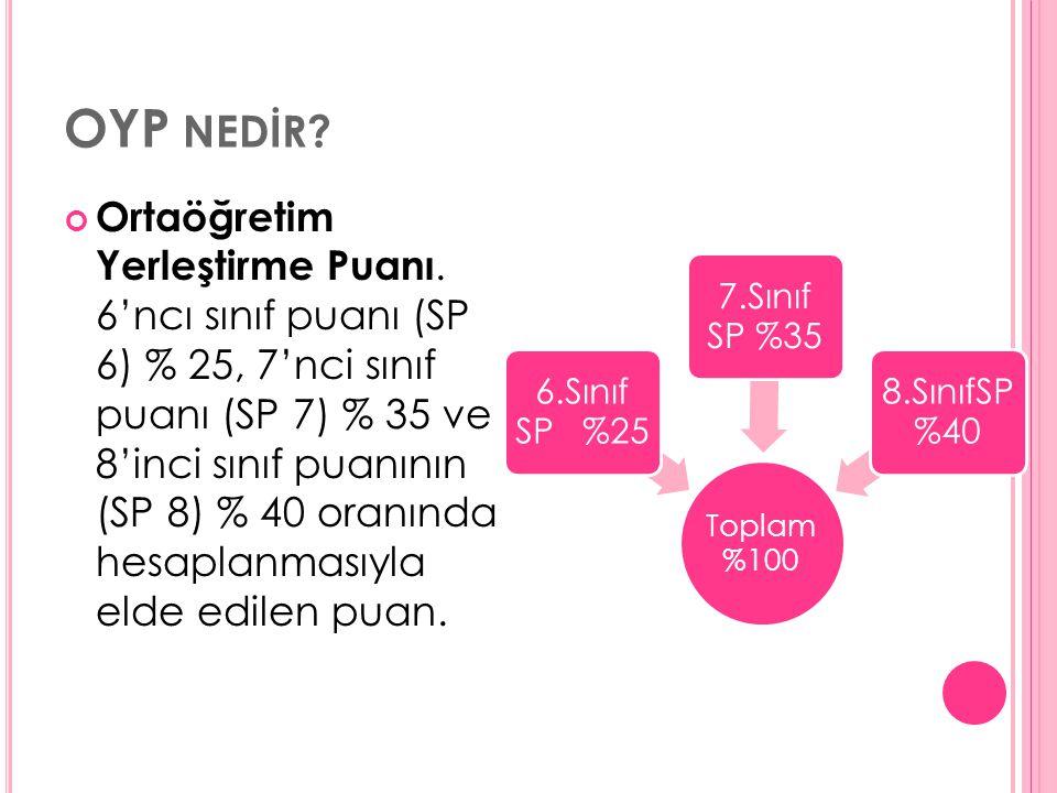 OYP NEDİR. Ortaöğretim Yerleştirme Puanı.