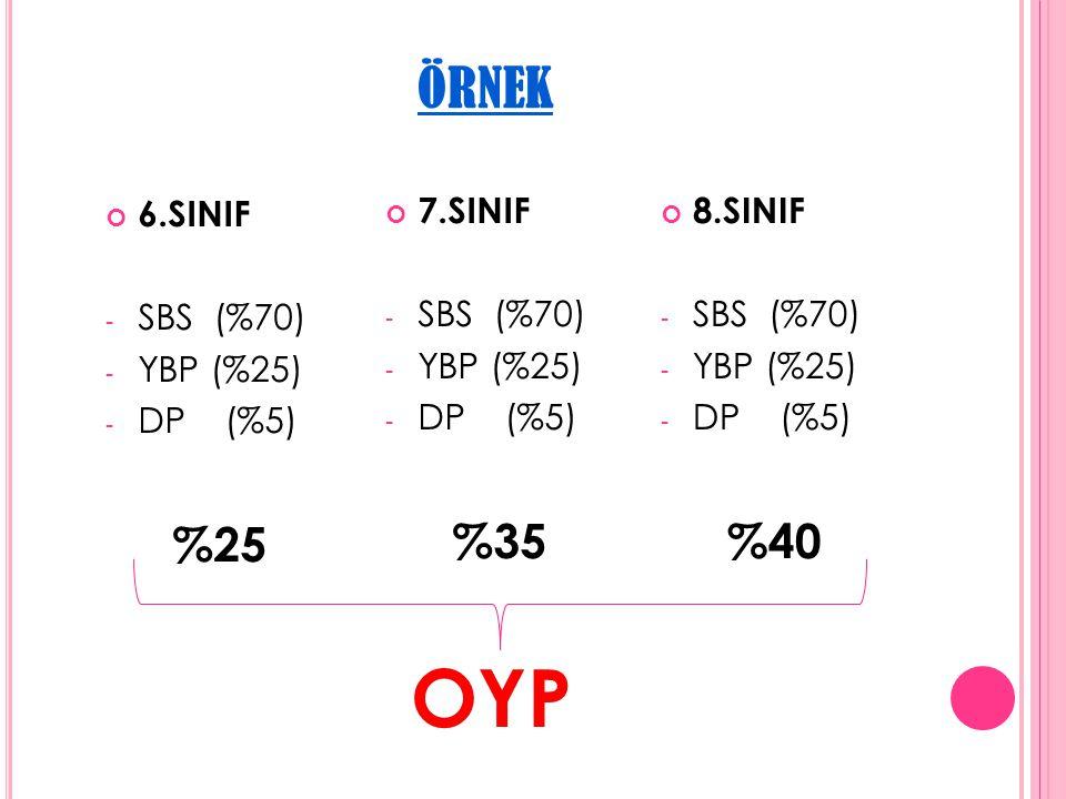 ÖRNEK 6.SINIF - SBS (%70) - YBP (%25) - DP (%5) %25 37 OYP 7.SINIF - SBS (%70) - YBP (%25) - DP (%5) %35 8.SINIF - SBS (%70) - YBP (%25) - DP (%5) %40