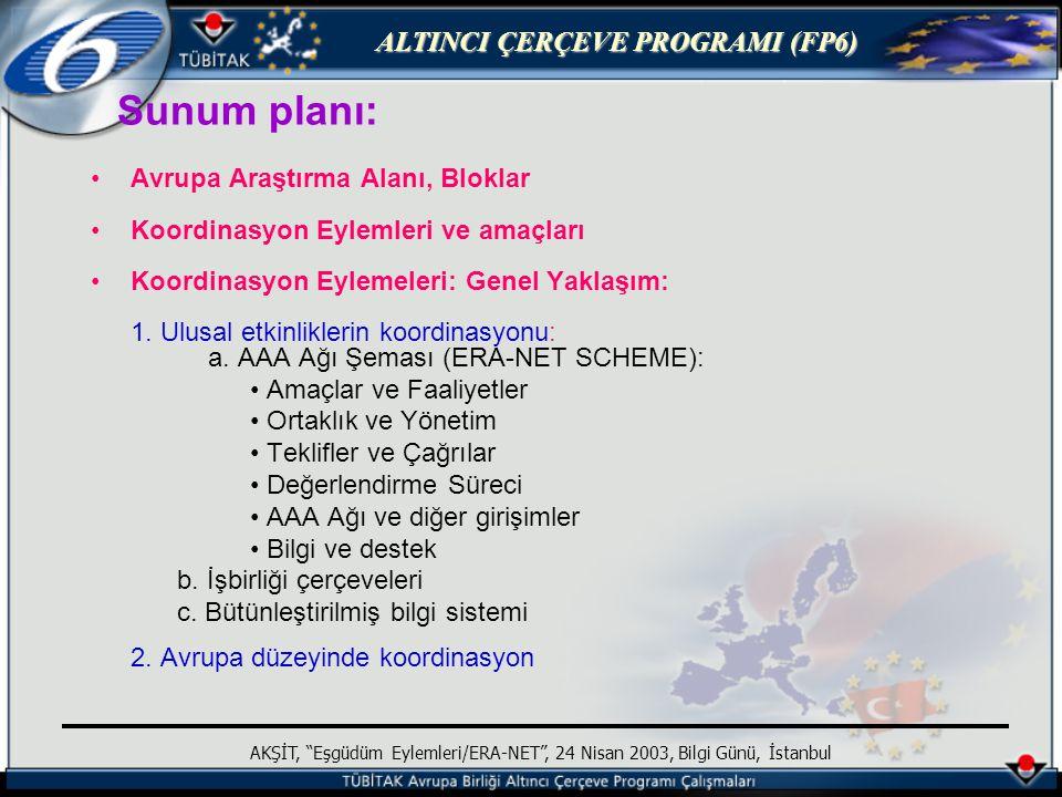 ALTINCI ÇERÇEVE PROGRAMI (FP6) AKŞİT, Eşgüdüm Eylemleri/ERA-NET , 24 Nisan 2003, Bilgi Günü, İstanbul Özel Destek Eylemleri (2) Hazırlık konferansları ve seminerleri Araştırma alanlarının çalışılması ve analizi Çalışma veya uzman grupların oluşturulması Bilgi ve iletişim faaliyetleri Aday ülkeler için özel toplantılar Temaslar kurma Eşgüdüm eylemlerine hazırlanmak için forum oluşturma faaliyetleri yürütülebilir.