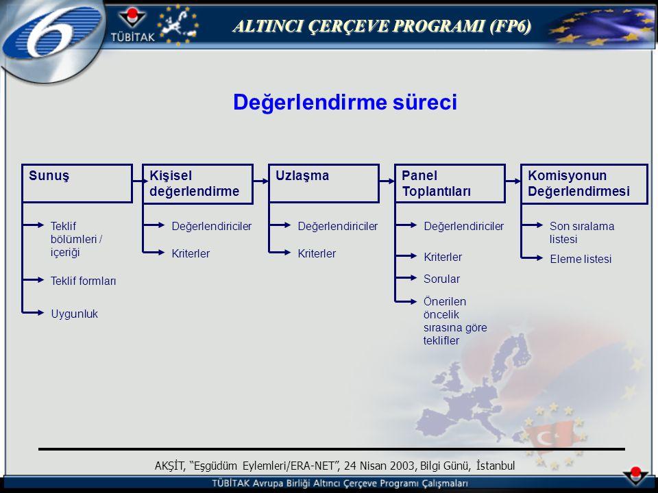 ALTINCI ÇERÇEVE PROGRAMI (FP6) AKŞİT, Eşgüdüm Eylemleri/ERA-NET , 24 Nisan 2003, Bilgi Günü, İstanbul Değerlendirme süreci Komisyonun Değerlendirmesi Panel Toplantıları Kişisel değerlendirme UzlaşmaSunuş Teklif bölümleri / içeriği Teklif formları Uygunluk Değerlendiriciler Kriterler Değerlendiriciler Kriterler Değerlendiriciler Kriterler Sorular Önerilen öncelik sırasına göre teklifler Son sıralama listesi Eleme listesi