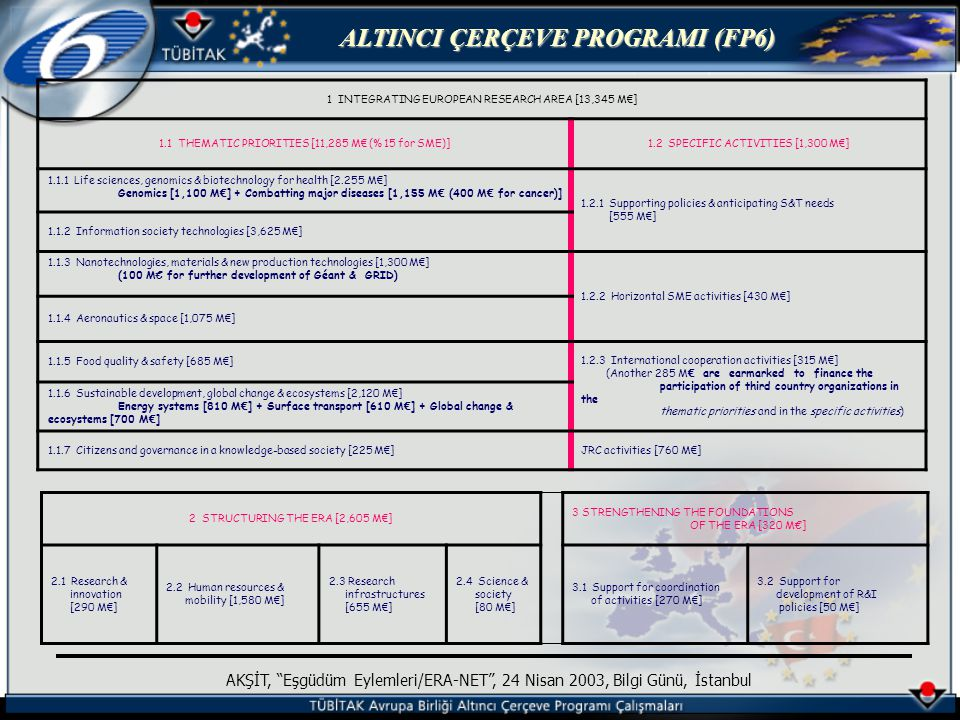 ALTINCI ÇERÇEVE PROGRAMI (FP6) AKŞİT, Eşgüdüm Eylemleri/ERA-NET , 24 Nisan 2003, Bilgi Günü, İstanbul 1 INTEGRATING EUROPEAN RESEARCH AREA [13,345 M € ] 1.1 THEMATIC PRIORITIES [11,285 M € (% 15 for SME)]1.2 SPECIFIC ACTIVITIES [1,300 M € ] 1.1.1 Life sciences, genomics & biotechnology for health [2.255 M € ] Genomics [1,100 M € ] + Combatting major diseases [1,155 M € (400 M € for cancer)] 1.2.1 Supporting policies & anticipating S&T needs [555 M € ] 1.1.2 Information society technologies [3,625 M € ] 1.1.3 Nanotechnologies, materials & new production technologies [1,300 M € ] (100 M€ for further development of Géant & GRID) 1.2.2 Horizontal SME activities [430 M € ] 1.1.4 Aeronautics & space [1,075 M € ] 1.1.5 Food quality & safety [685 M € ] 1.2.3 International cooperation activities [315 M € ] (Another 285 M € are earmarked to finance the participation of third country organizations in the thematic priorities and in the specific activities) 1.1.6 Sustainable development, global change & ecosystems [2,120 M € ] Energy systems [810 M € ] + Surface transport [610 M € ] + Global change & ecosystems [700 M € ] 1.1.7 Citizens and governance in a knowledge-based society [225 M € ]JRC activities [760 M € ] 2 STRUCTURING THE ERA [2,605 M € ] 3 STRENGTHENING THE FOUNDATIONS OF THE ERA [320 M€] 2.1 Research & innovation [290 M € ] 2.2 Human resources & mobility [1,580 M € ] 2.3 Research infrastructures [655 M € ] 2.4 Science & society [80 M € ] 3.1 Support for coordination of activities [270 M € ] 3.2 Support for development of R&I policies [50 M € ]