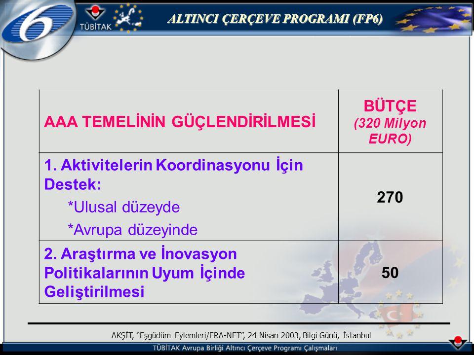ALTINCI ÇERÇEVE PROGRAMI (FP6) AKŞİT, Eşgüdüm Eylemleri/ERA-NET , 24 Nisan 2003, Bilgi Günü, İstanbul Farklar ERA-NET Amaç: ulusal/bölgesel programların eşgüdümü AT katkısı: eşgüdüm faaliyetleri (araştırma yok) Katılımcılar: araştırma programları yöneten ulusal/bölgesel kurumlar COST Amaç: araştırmacılar düzeyinde eşgüdüm AT katkısı: bilimsel eşgüdüm Katılımcılar: daha çok üniversiteler ve ATG merkezleri EUREKA Amaç: endüstriyel araştırma projelerinin finansmanı AT katkısı: sadece EUREKA sekreteryasına Katılımcılar: daha çok endüstri ve ATG yapanlar