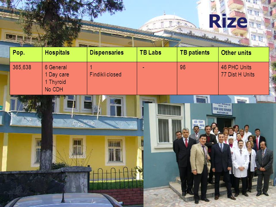 Rize Pop.HospitalsDispensariesTB LabsTB patients Other units 365,6386 General 1 Day care 1 Thyroid No CDH 1 Findikli closed -9646 PHC Units 77 Dist H Units