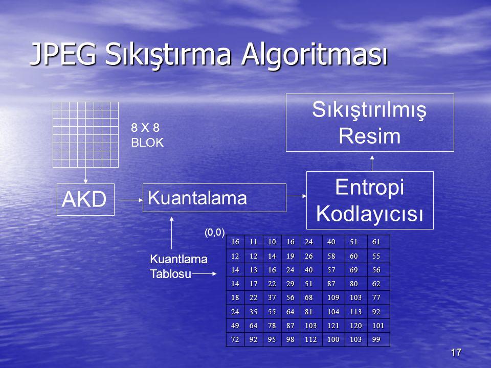 17 JPEG Sıkıştırma Algoritması AKD Kuantalama Kuantlama Tablosu Entropi Kodlayıcısı Sıkıştırılmış Resim 8 X 8 BLOK 1611101624405161 1212141926586055 1