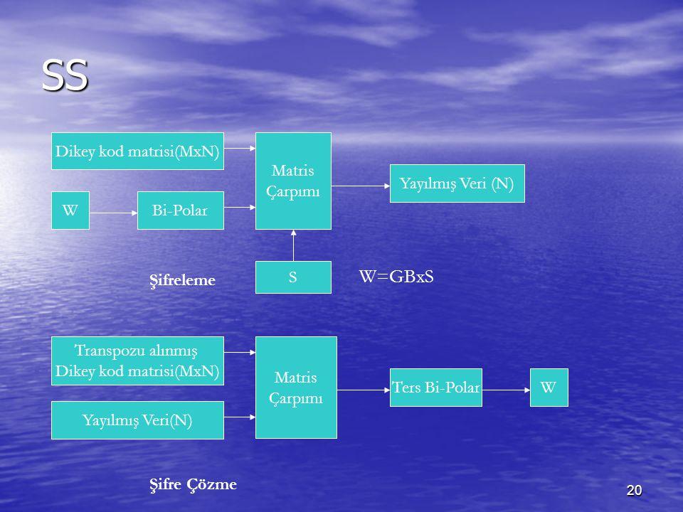 20 SS W=GBxS Şifreleme Şifre Çözme Matris Çarpımı Dikey kod matrisi(MxN) WBi-Polar Yayılmış Veri (N) S Matris Çarpımı Transpozu alınmış Dikey kod matr