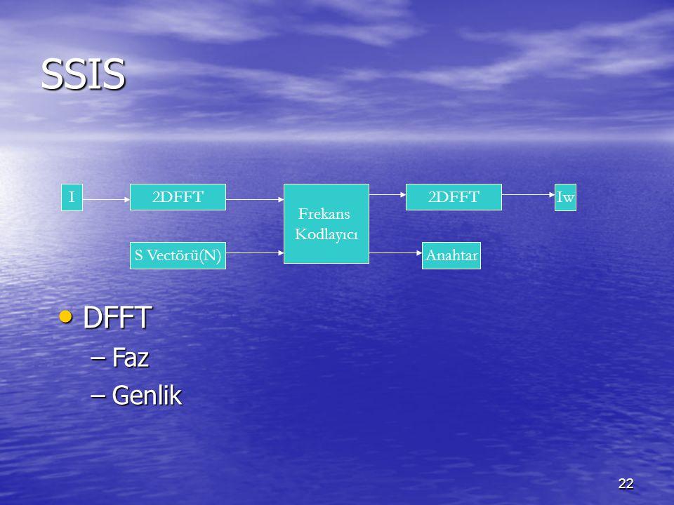 22 SSIS Frekans Kodlayıcı 2DFFT S Vectörü(N) IIw Anahtar DFFT DFFT –Faz –Genlik