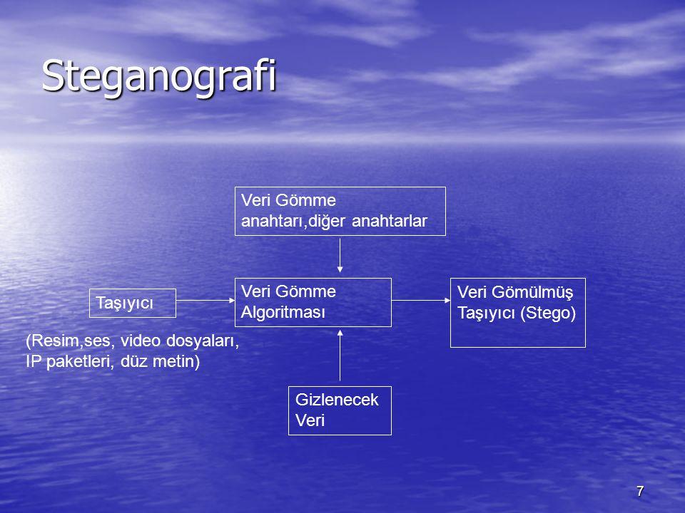 7 Steganografi Veri Gömme anahtarı,diğer anahtarlar Taşıyıcı Gizlenecek Veri Veri Gömme Algoritması Veri Gömülmüş Taşıyıcı (Stego) (Resim,ses, video d