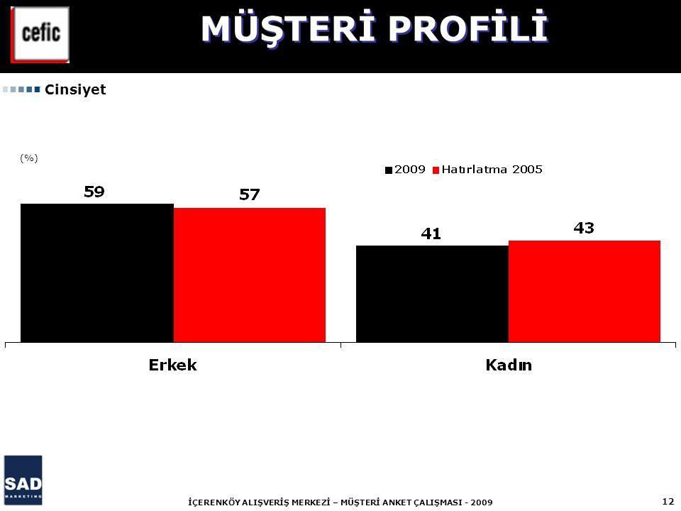 12 İÇERENKÖY ALIŞVERİŞ MERKEZİ – MÜŞTERİ ANKET ÇALIŞMASI - 2009 (%) Cinsiyet MÜŞTERİ PROFİLİ